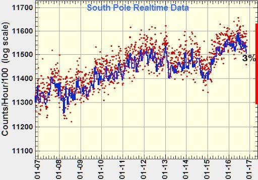 Solar Maximum (and Solar Minimum) 2009-2020