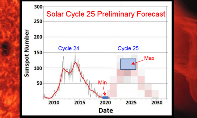 Solar Maximum (and Solar Minimum) 2009-2020